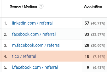 what is t.co referral google analytics